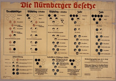 "The Nuremberg law of genetic ""Jewishness"""